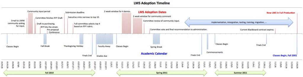 LMS Adoption Timeline